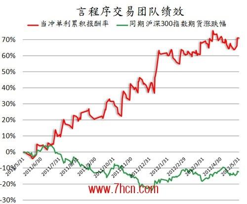 2012-07-16_績效圖(簡).jpg
