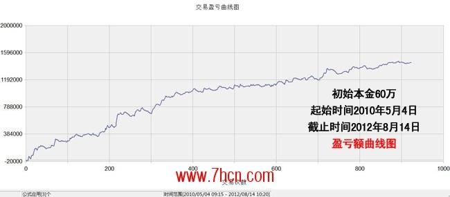 冯正平曲线图60万-fa.jpg