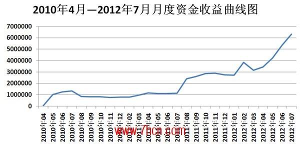 杨湛2年收益.jpg