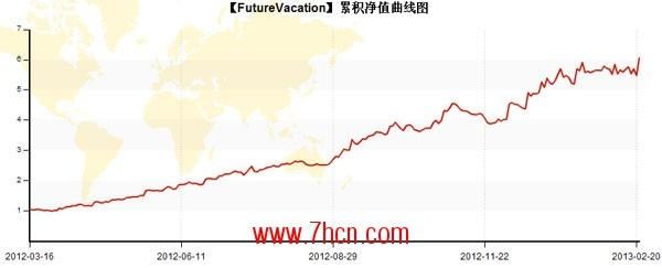 FUTURE曲线图.jpg