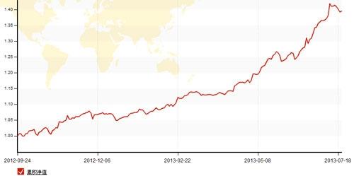 磊磊曲线图.jpg