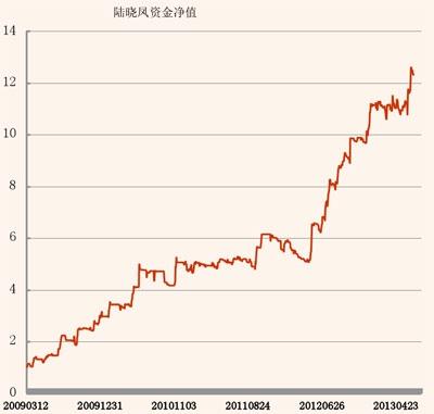 陆晓凤5年资金曲线图.jpg