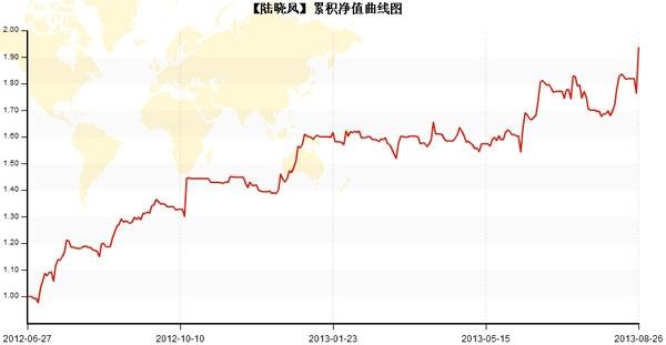 陆晓凤曲线图.jpg