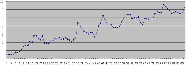 张晓陶2007年1月到2014年2月实盘净值曲线图.jpg