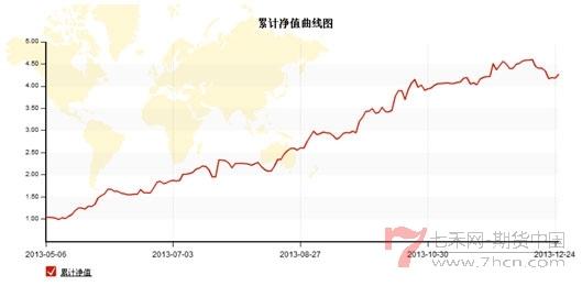 林欣资金曲线图.jpg