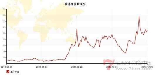 杨焕增大将军净值曲线.jpg
