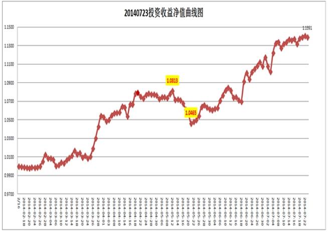 专访马勇净值曲线图.jpg