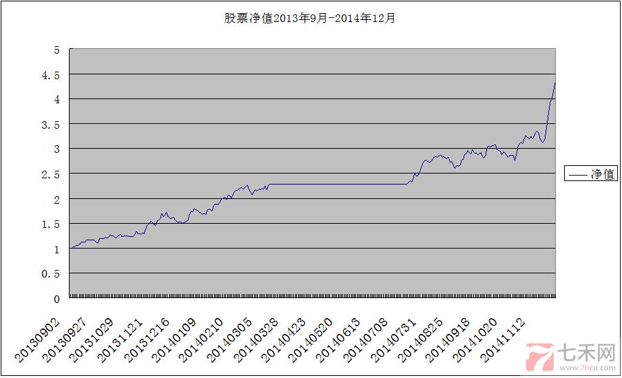 股票实盘账户20141223151606312.png