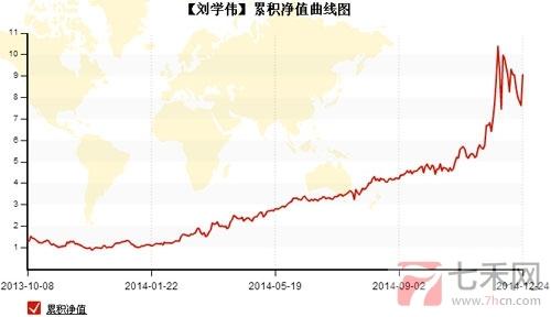 刘学伟净值曲线图.jpg