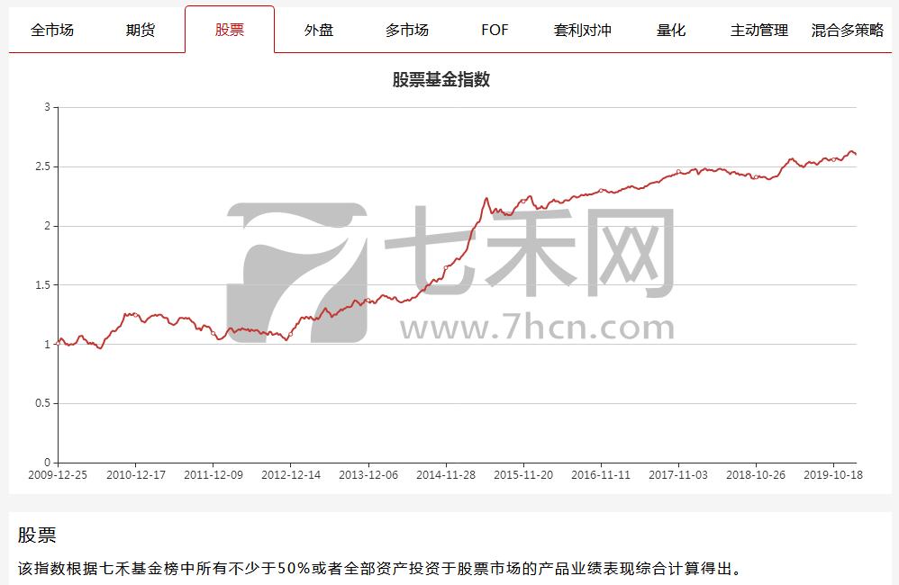 股票型_甚至跌破了创业板指数