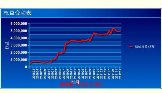 2巴克夏资金曲线图.jpg