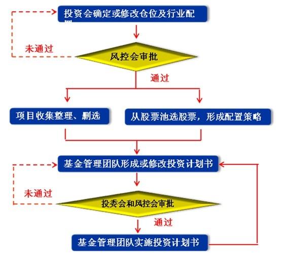 冰剑投资决策流程图