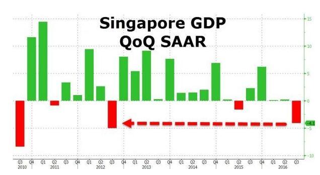 十多年前新加坡的gdp_环球外汇财经晚餐 你每日必备的交易攻略 1月3日