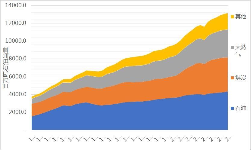 1965-2015世界化石能源消费量堆积图(百万吨石油当量)